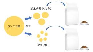 タンパク加水分解食 アミノ酸療法食